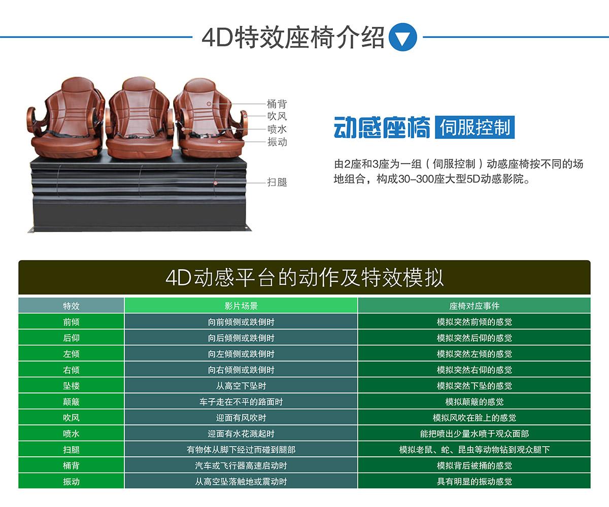 安全体验4D特效座椅介绍.jpg