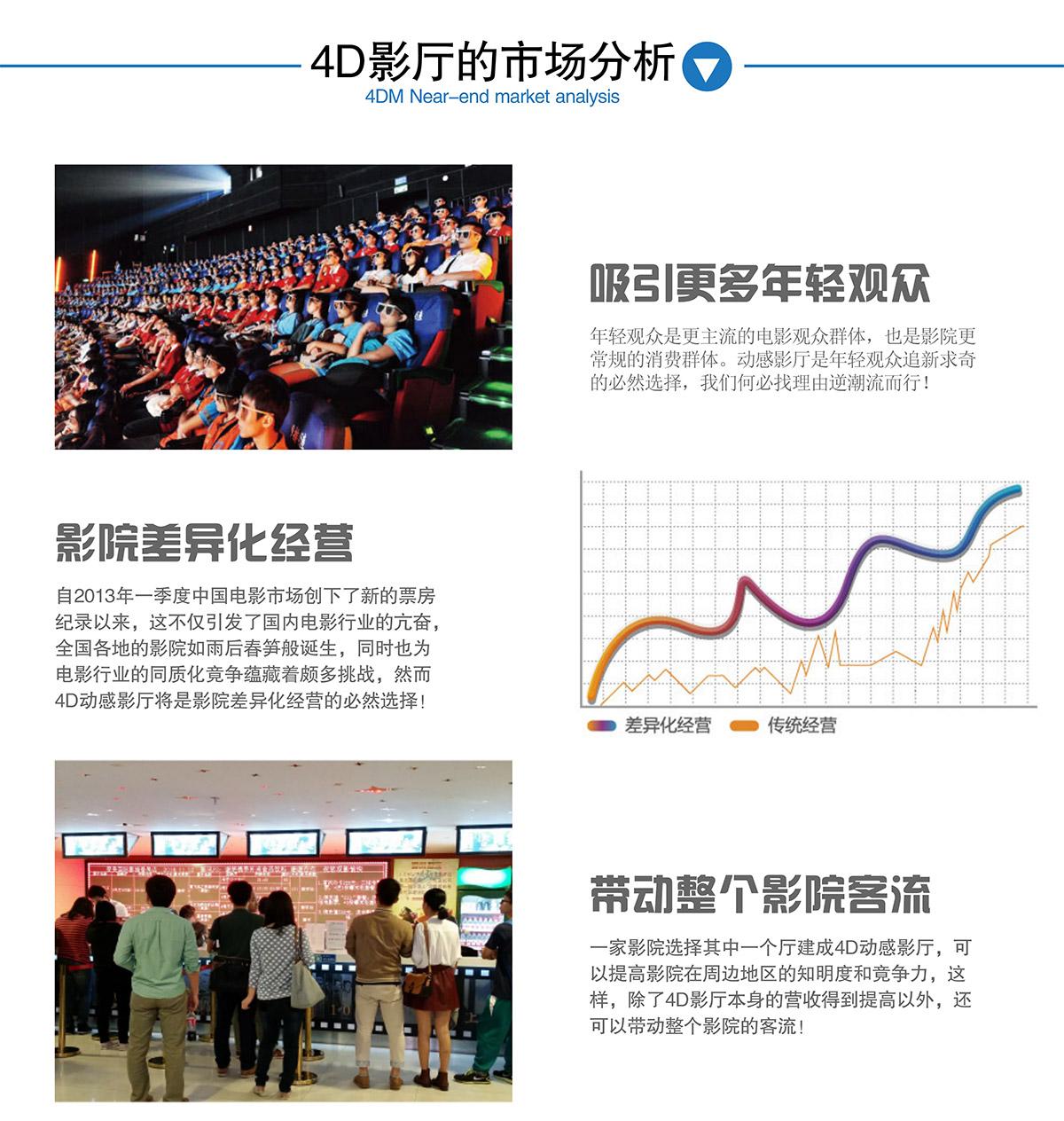 安全体验4DM影厅的市场分析.jpg