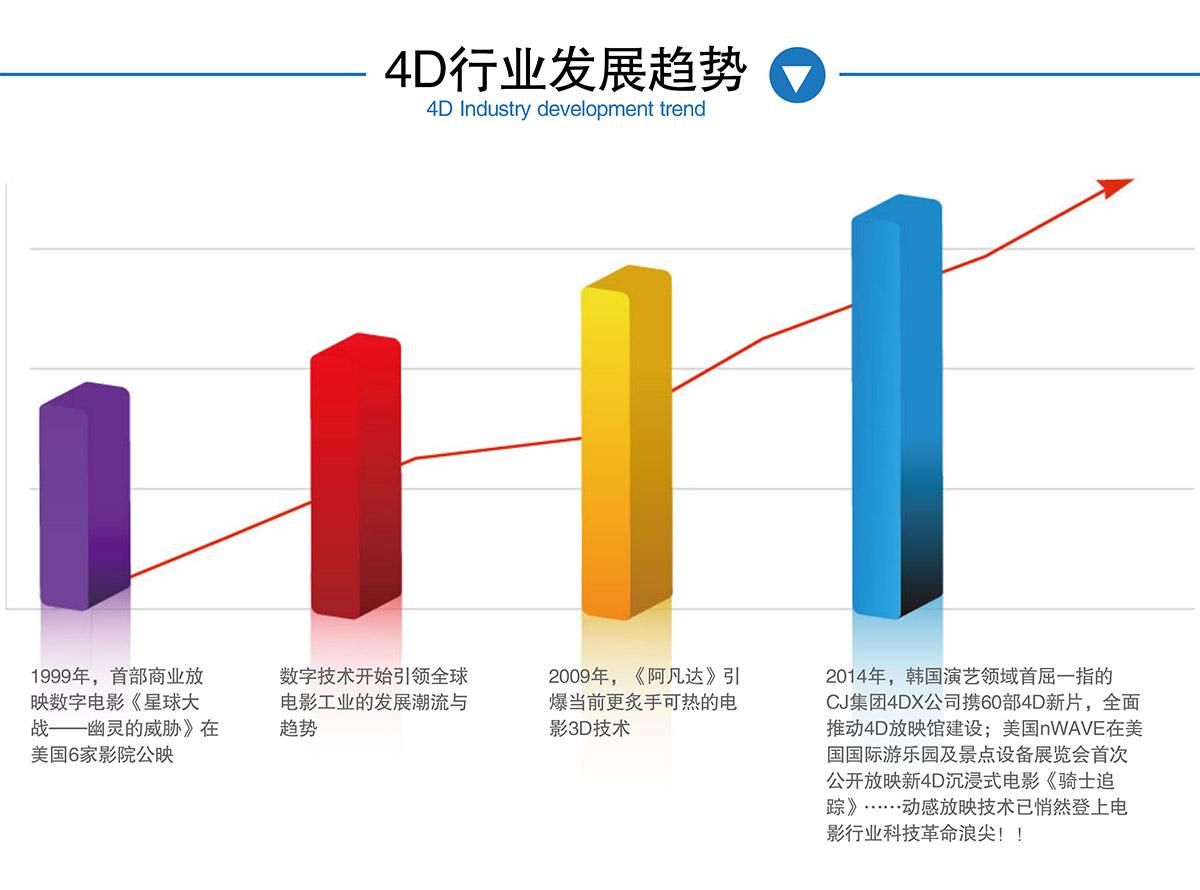 安全体验4D电影院行业发展趋势.jpg