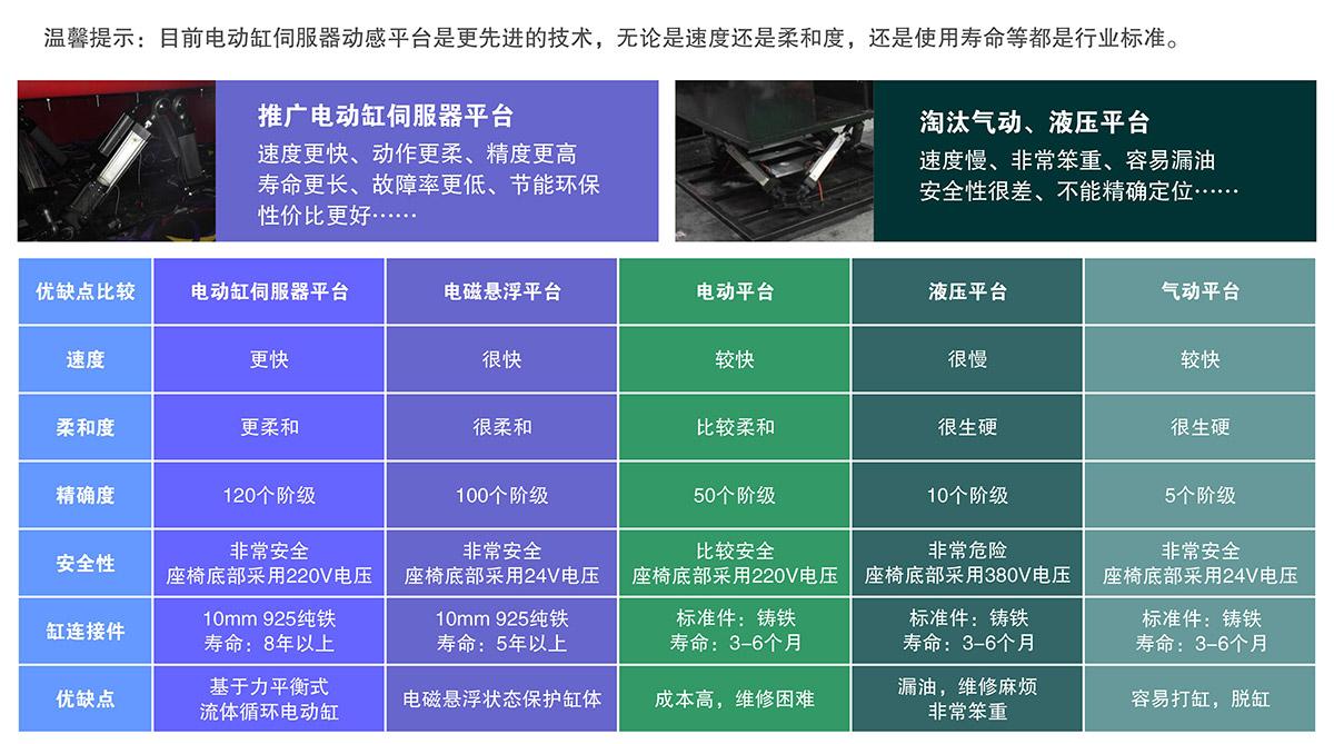 安全体验5D电影电动缸伺服平台淘汰气动液压平台.jpg