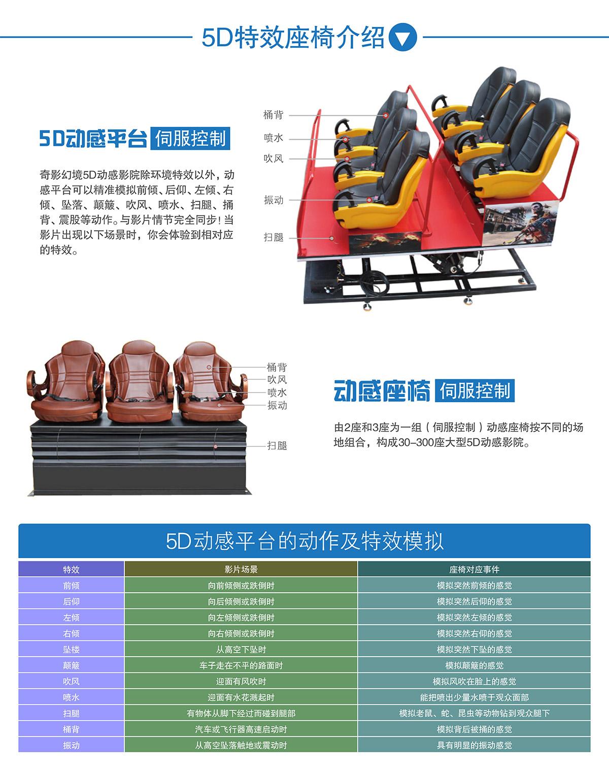 安全体验中大型5D动感特效座椅介绍.jpg