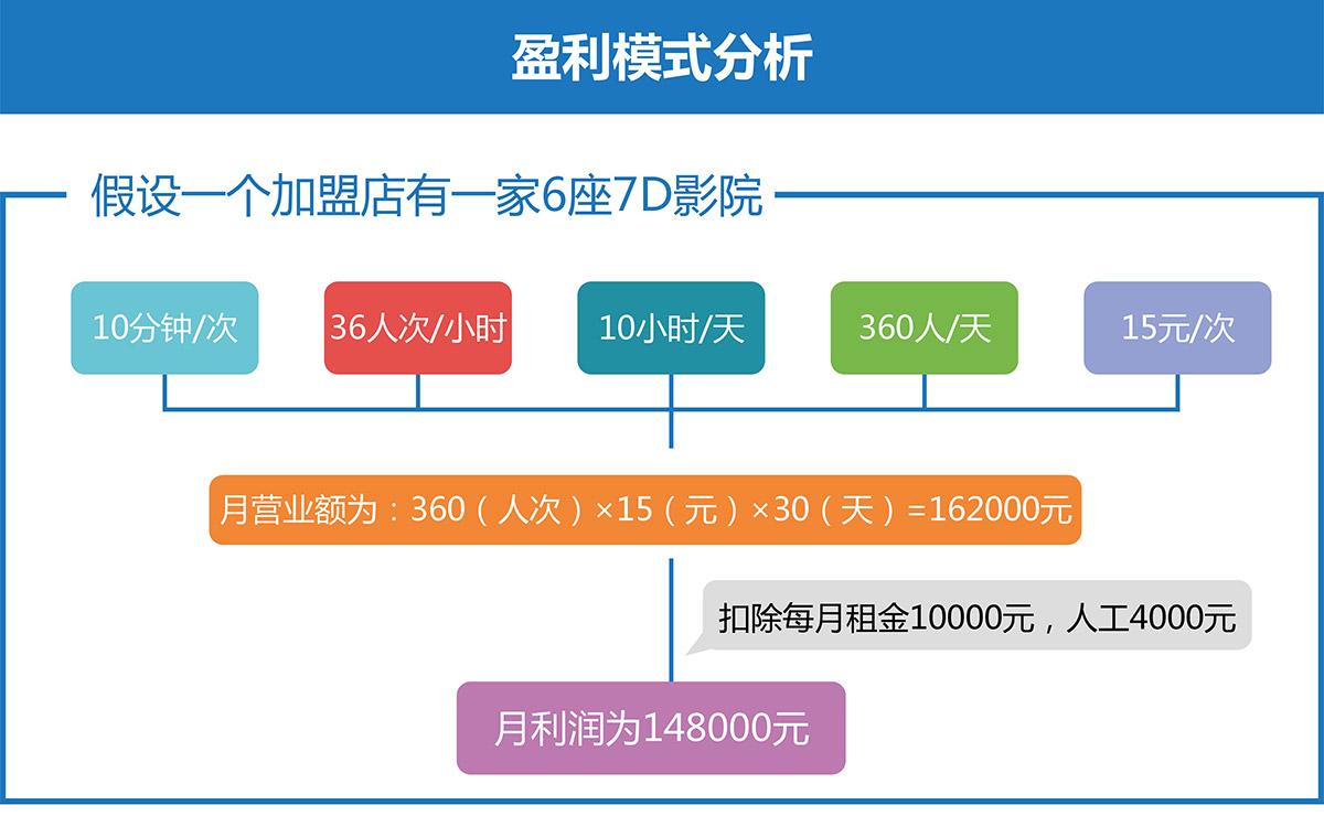 安全体验7D电影盈利模式分析.jpg