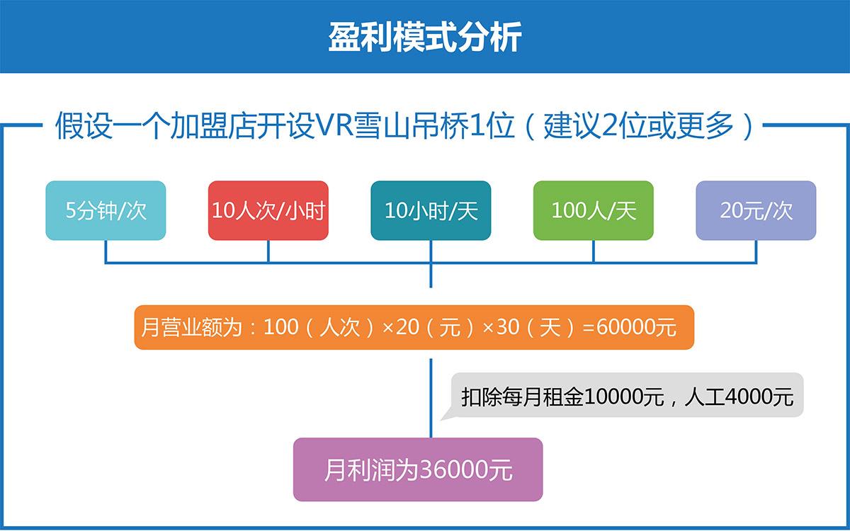 安全体验VR雪山吊桥盈利模式分析.jpg