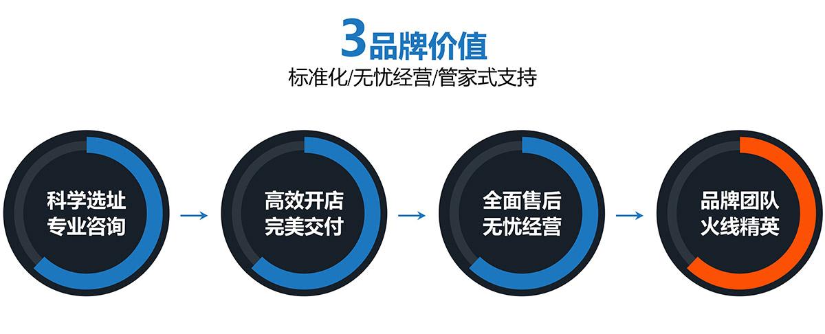 安全体验VR9D品牌价值标准化无忧经营.jpg
